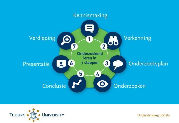 Onderzoekend leren Tilburg University.JPG